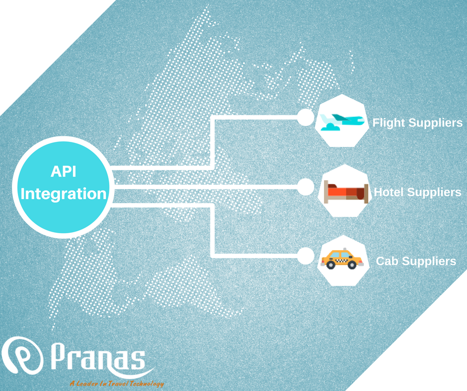 What is Travel API? & 5 Steps for Integration in your Portal